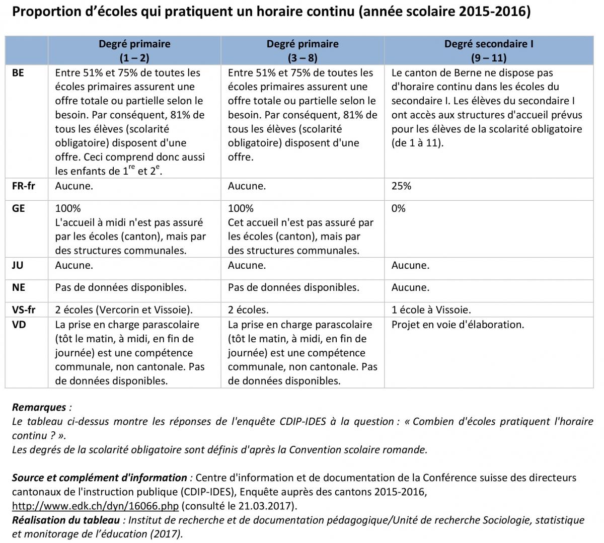 Horaire Continu Irdp Institut De Recherche Et De Documentation Pedagogique